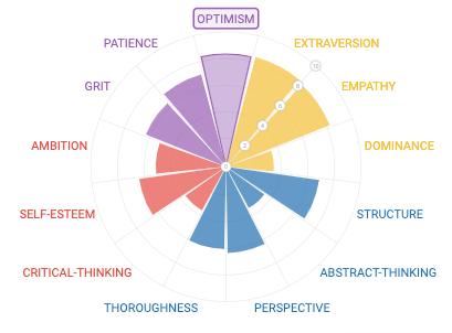 Personality Radar example