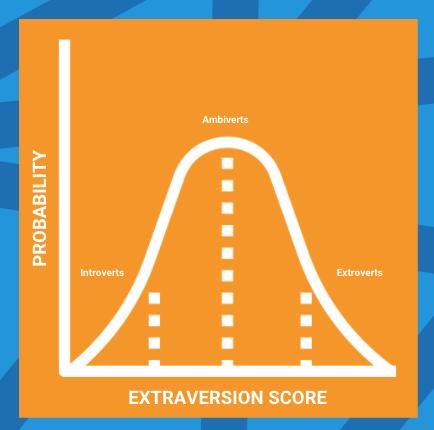 Graph showing Probability vs. Extraversion Score