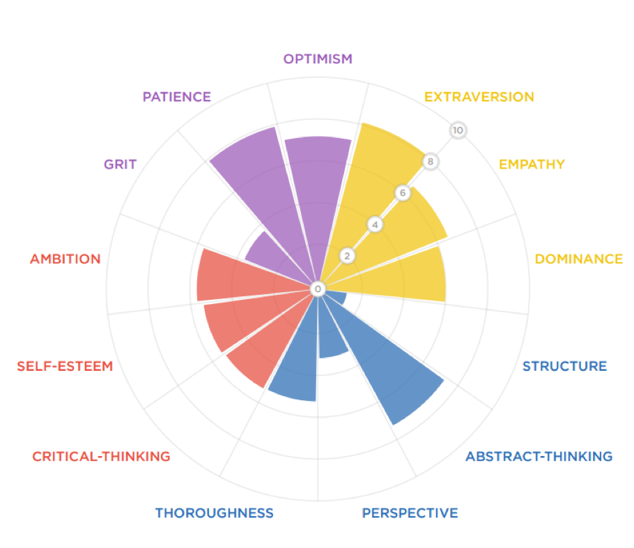 Personality Radar : des analyses pour agir