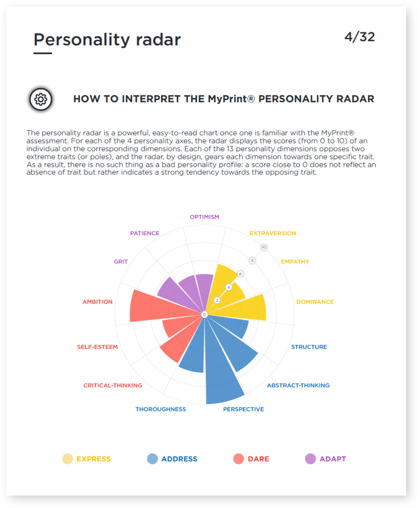 Personality radar